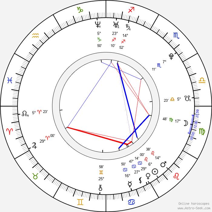 Genesis Rodriguez - Birth horoscope chart