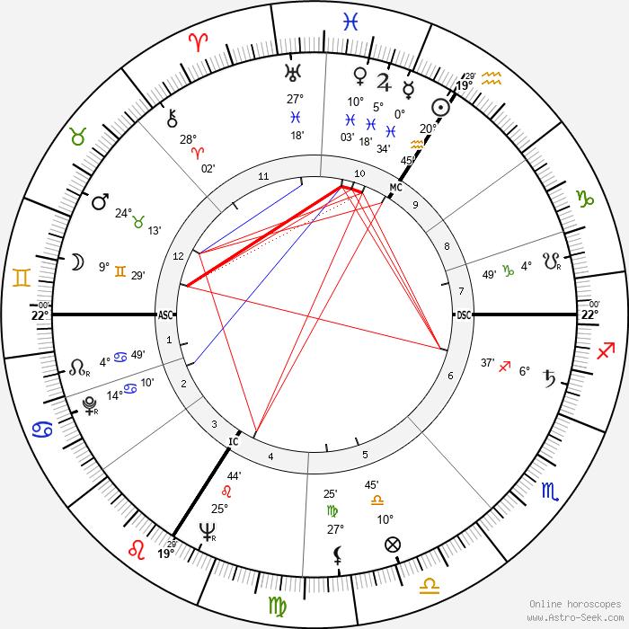 Genevieve Laurens - Birth horoscope chart