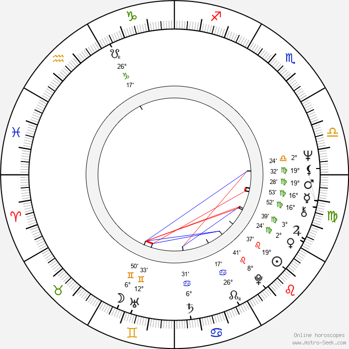 Gennadi Melkonyan - Birth horoscope chart