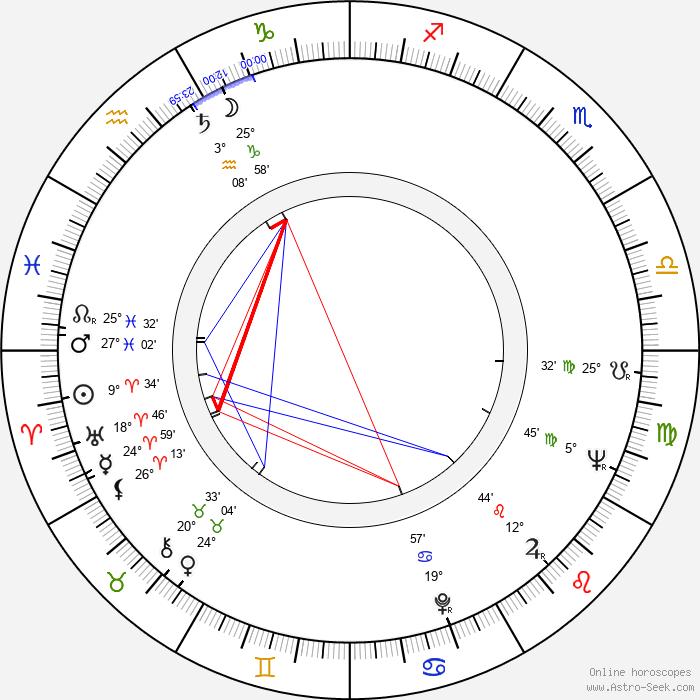 Gennadiy Yukhtin - Birth horoscope chart