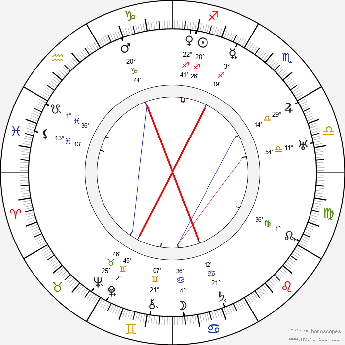 Gennaro Righelli - Birth horoscope chart