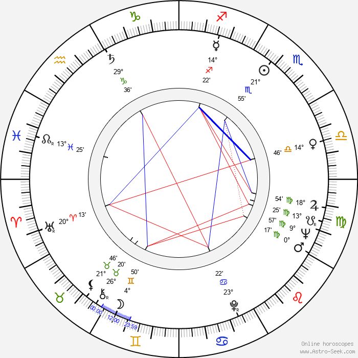Geo Saizescu - Birth horoscope chart