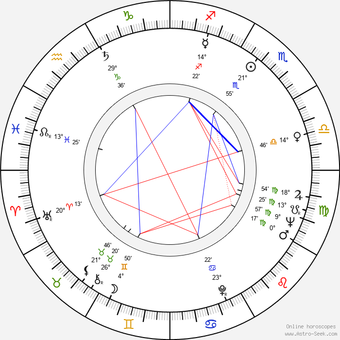 Geo Saizescu - Birth horoscope chart