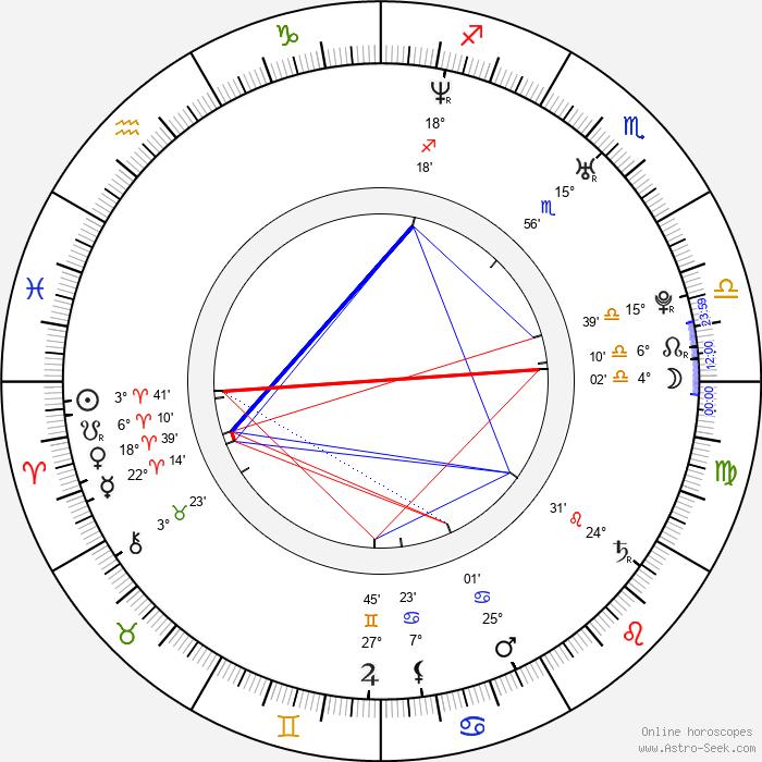 Geoff Klein - Birth horoscope chart