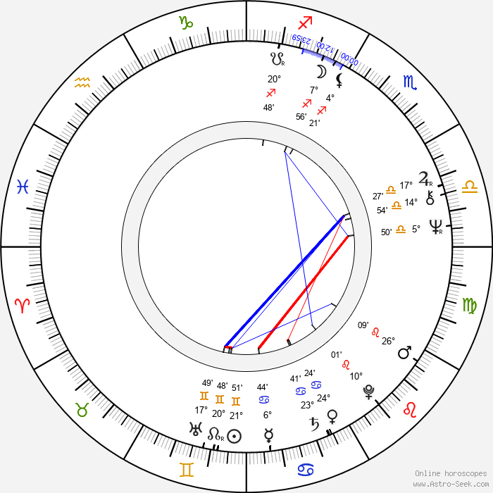 Geoff Murphy - Birth horoscope chart