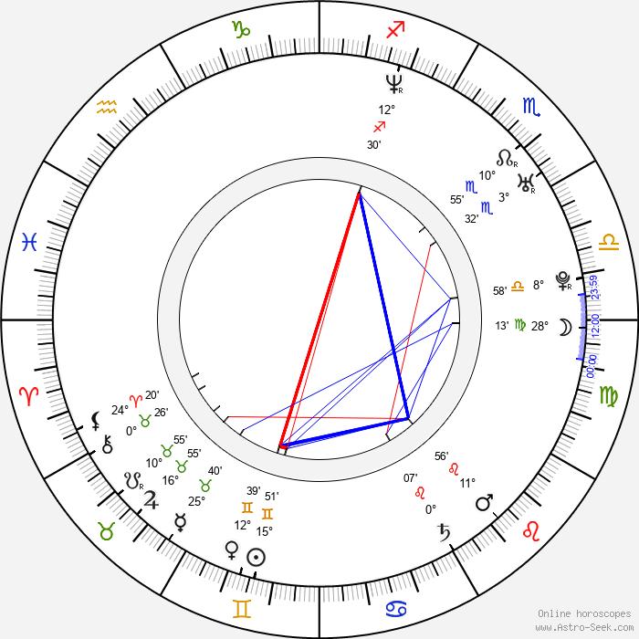 Geoff Rowley - Birth horoscope chart