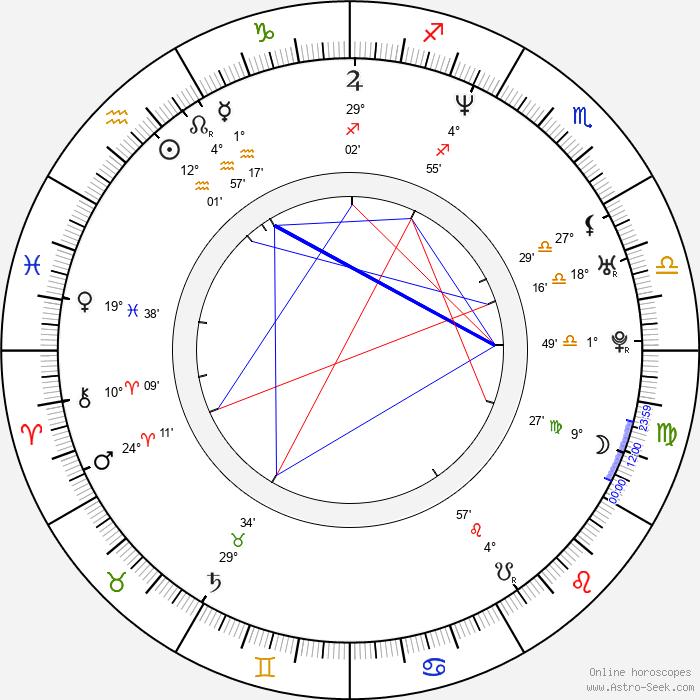Geoff Sanderson - Birth horoscope chart