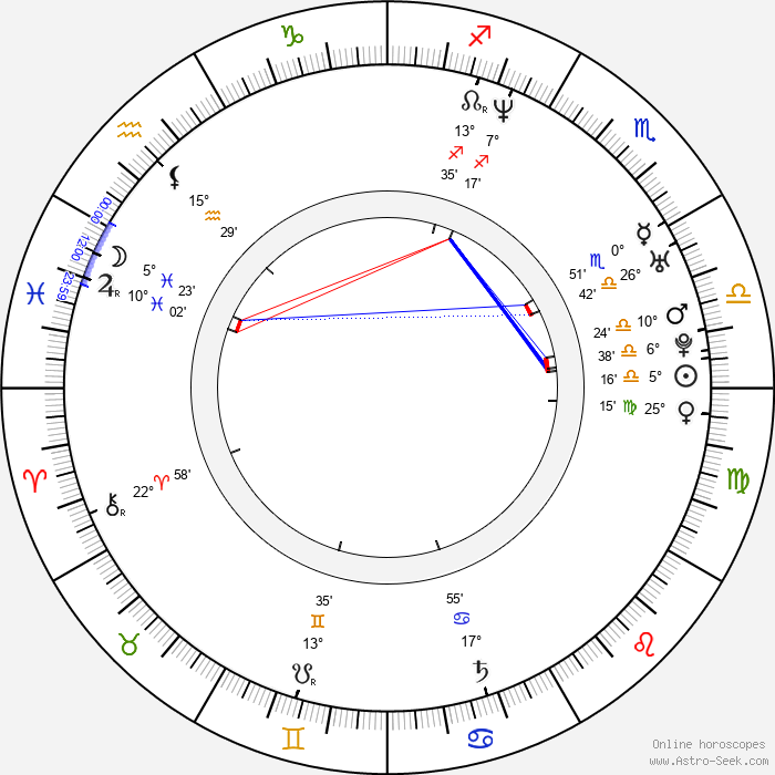 Geoff Zanelli - Birth horoscope chart