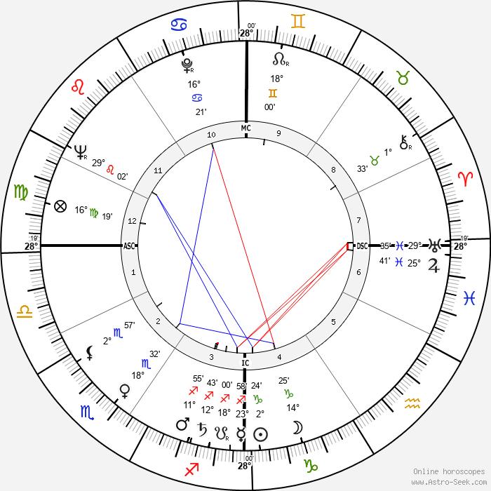 Geoffrey Pearson - Birth horoscope chart