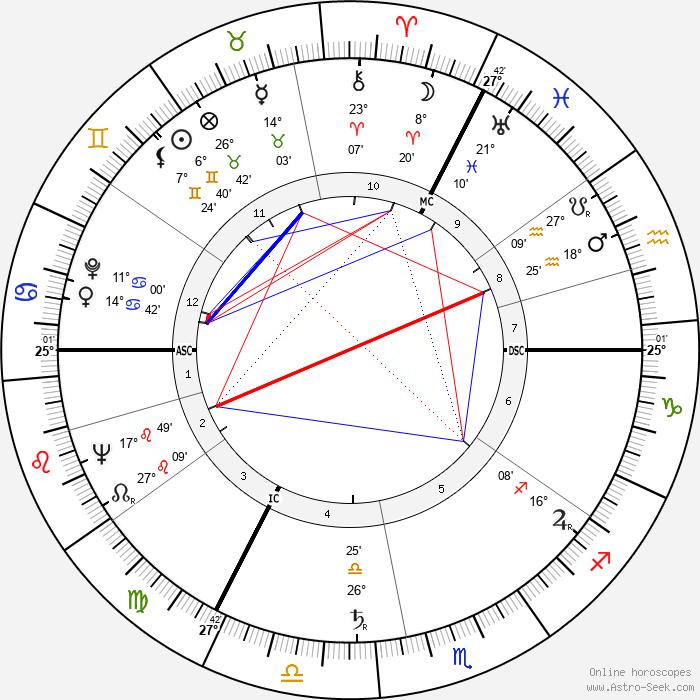 Geoffrey Rippon - Birth horoscope chart