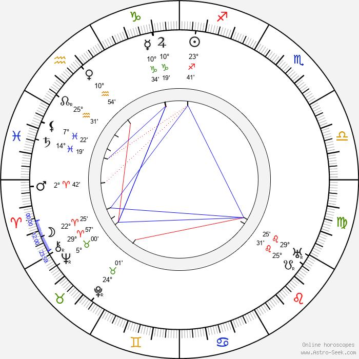 Georg af Klercker - Birth horoscope chart