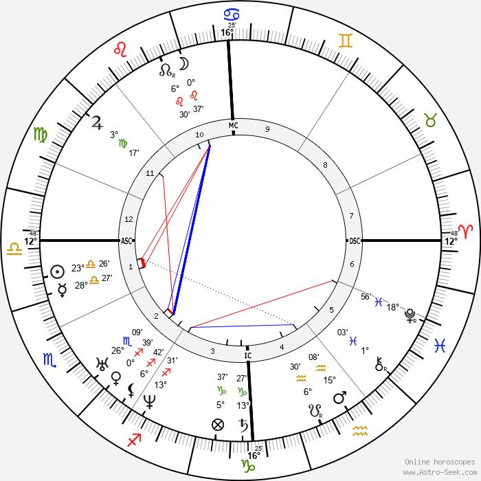 Georg Büchner - Birth horoscope chart