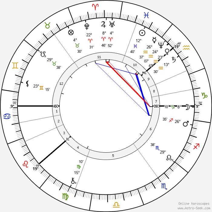 Georg Cantor - Birth horoscope chart