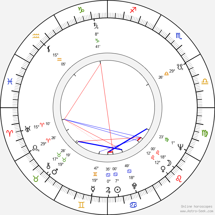 Georg Fenady - Birth horoscope chart