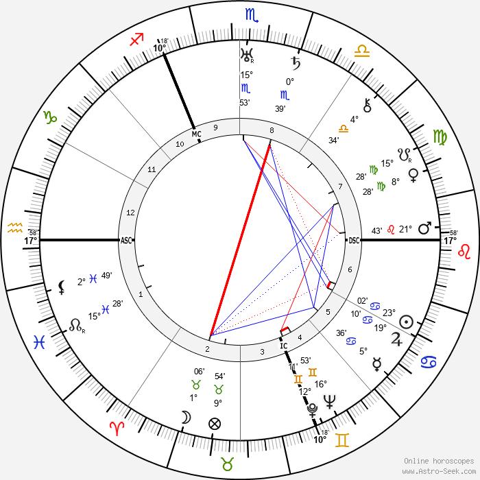 Georg Friedeburg - Birth horoscope chart