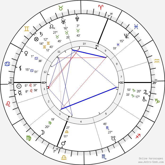 Georg Kerschensteiner - Birth horoscope chart