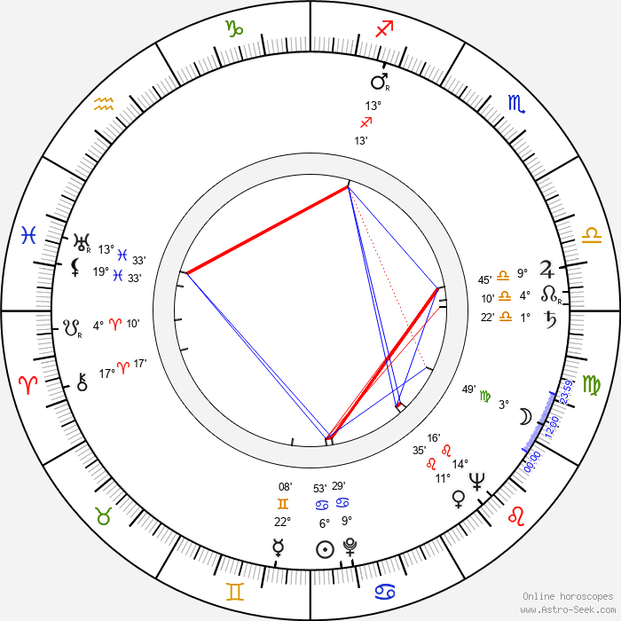 Georg Marischka - Birth horoscope chart