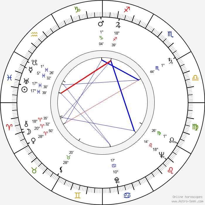 Georg-Michael Wagner - Birth horoscope chart