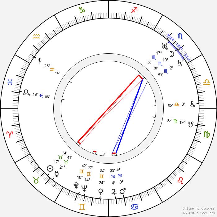 Georg Muche - Birth horoscope chart