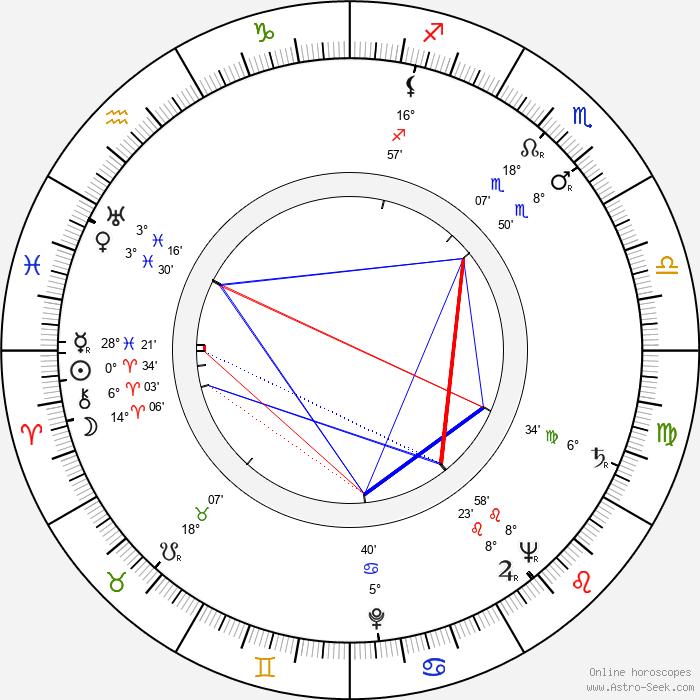 Georg Ots - Birth horoscope chart