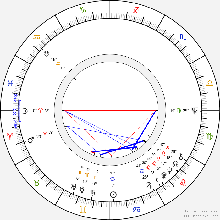 Georg Stanford Brown - Birth horoscope chart