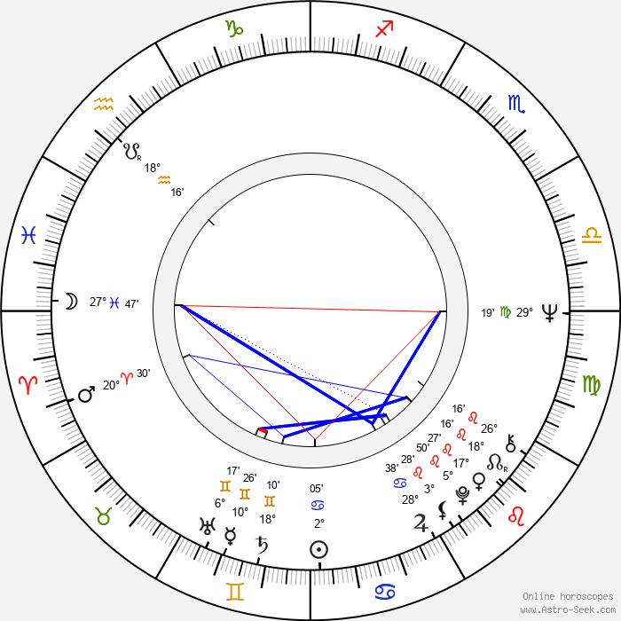 Georg Stanford Brown - Birth horoscope chart
