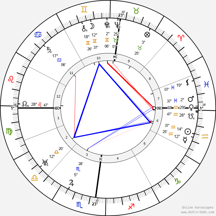 Georg Trakl - Birth horoscope chart