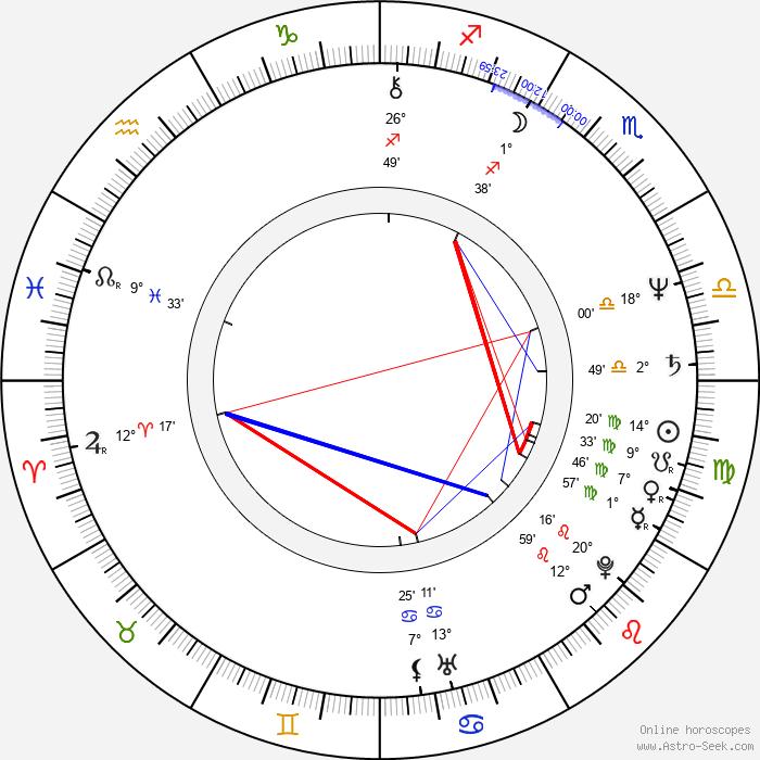 Georganne LaPiere - Birth horoscope chart