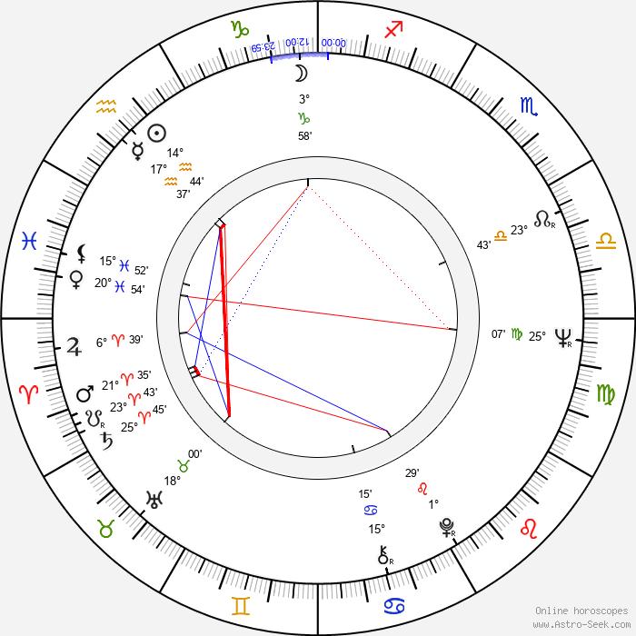 George A. Romero - Birth horoscope chart
