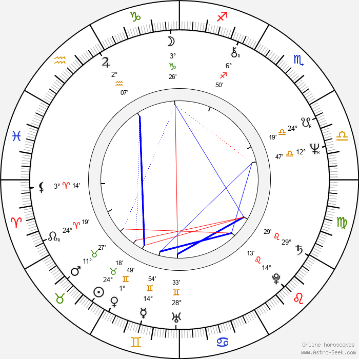 George Adams - Birth horoscope chart