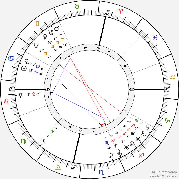 George Antheil - Birth horoscope chart