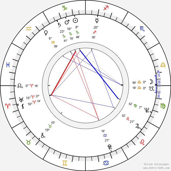 George Ardisson - Birth horoscope chart