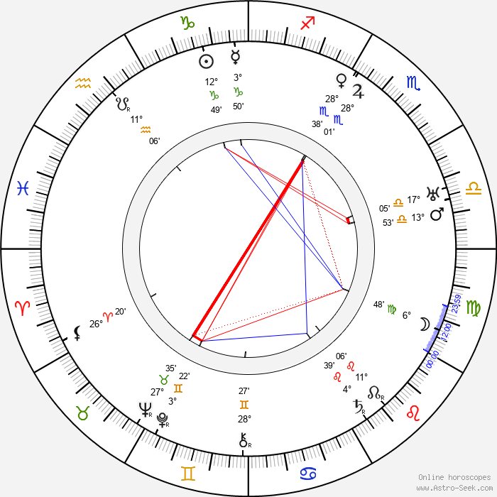 George B. Seitz - Birth horoscope chart