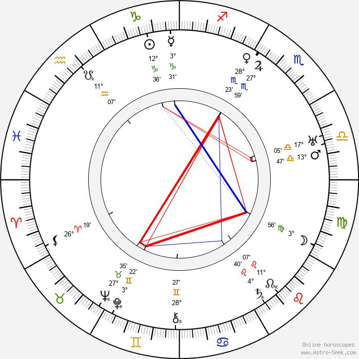 George B. Seitz - Birth horoscope chart