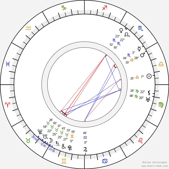 George Bancroft - Birth horoscope chart
