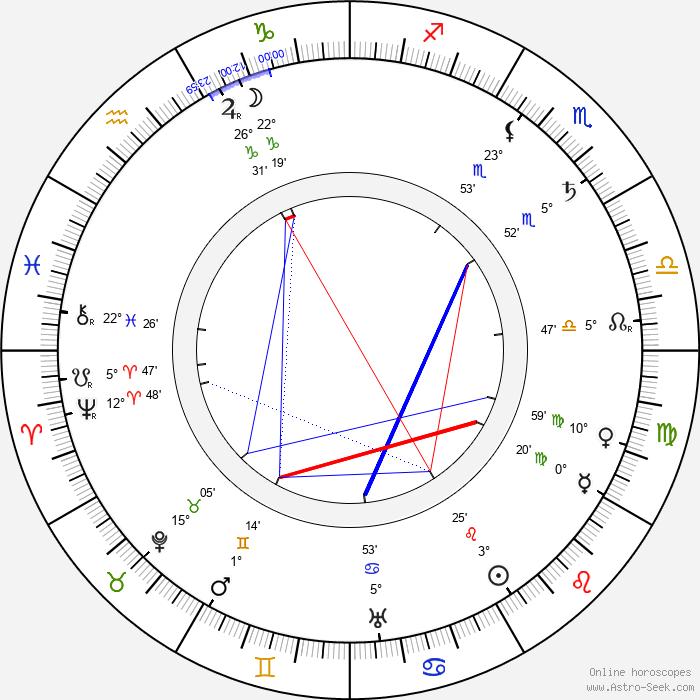 George Barr McCutcheon - Birth horoscope chart