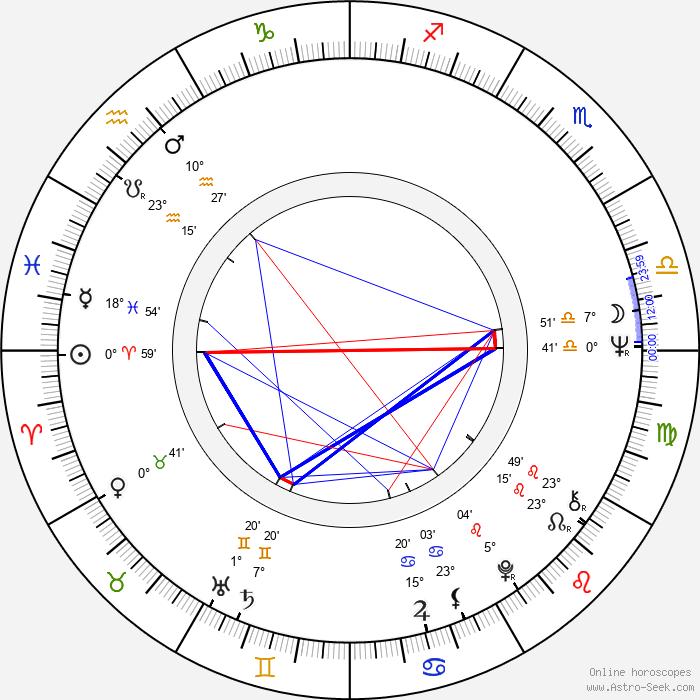 George Benson - Birth horoscope chart
