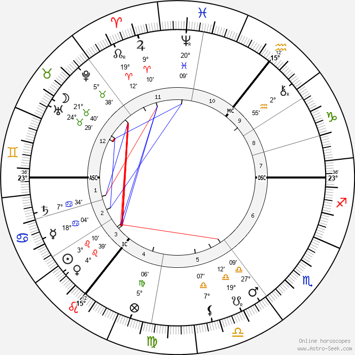 George Bernard Shaw - Birth horoscope chart