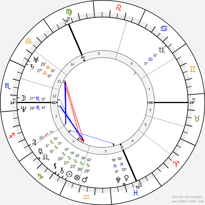 George Bidder - Birth horoscope chart