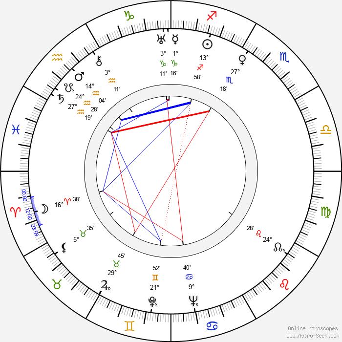 George Blair - Birth horoscope chart