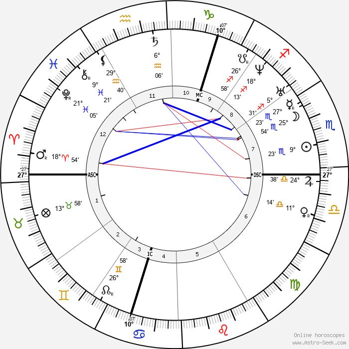 George Boole - Birth horoscope chart
