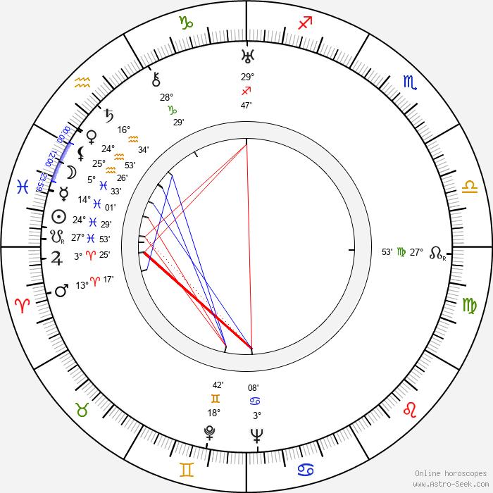George Brent - Birth horoscope chart
