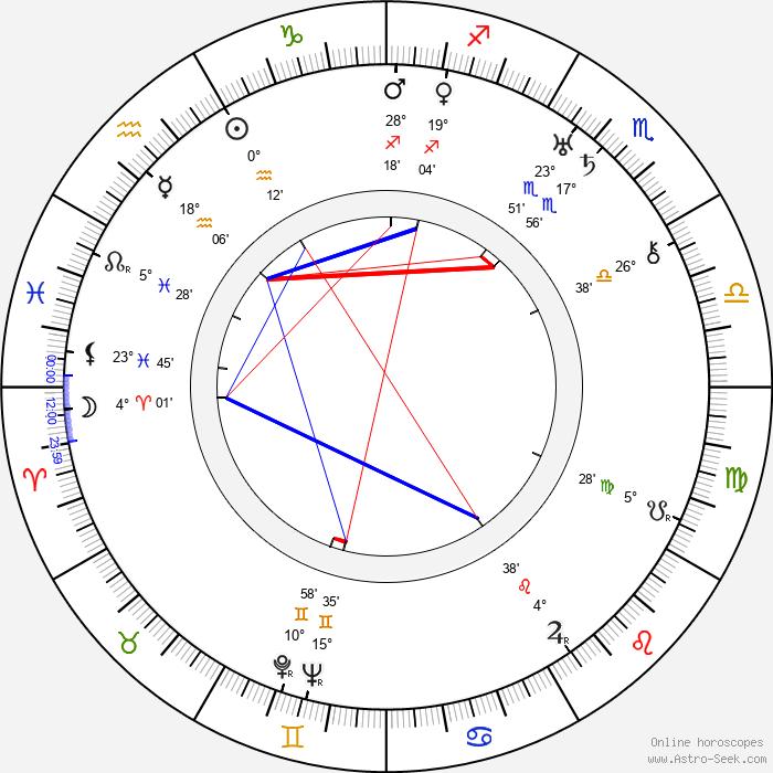 George Burns - Birth horoscope chart