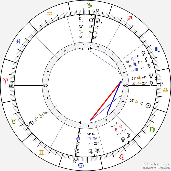 George C. Wolfe - Birth horoscope chart