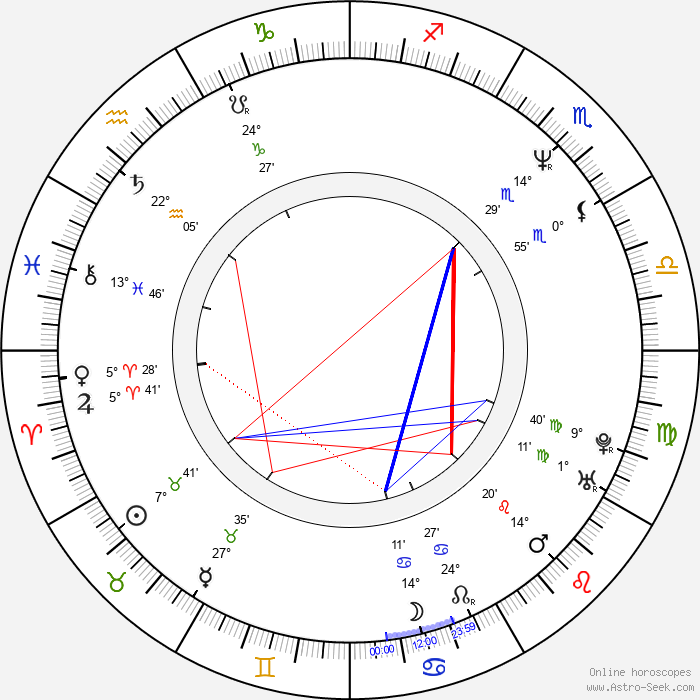 George Ciccarone - Birth horoscope chart