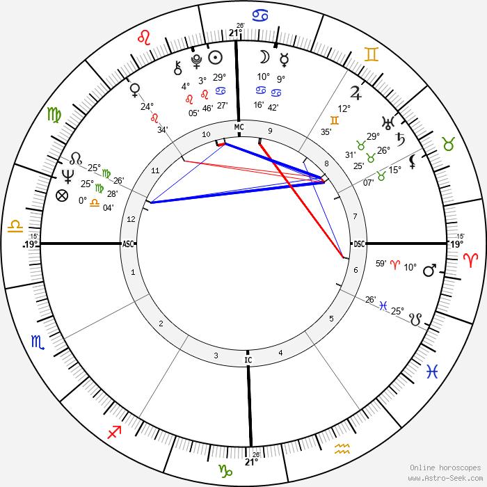 George Clinton - Birth horoscope chart