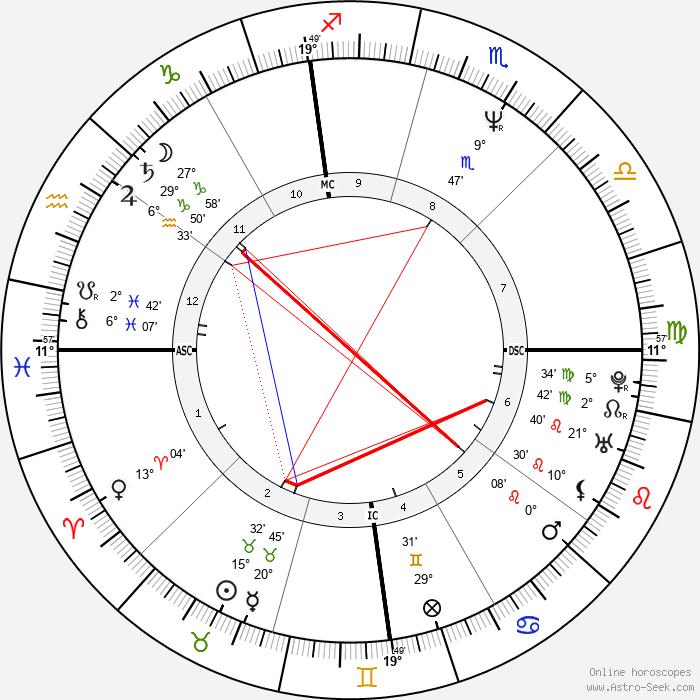 George Clooney - Birth horoscope chart
