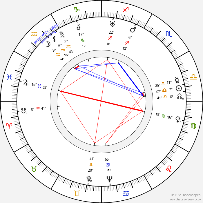 George Coulouris - Birth horoscope chart