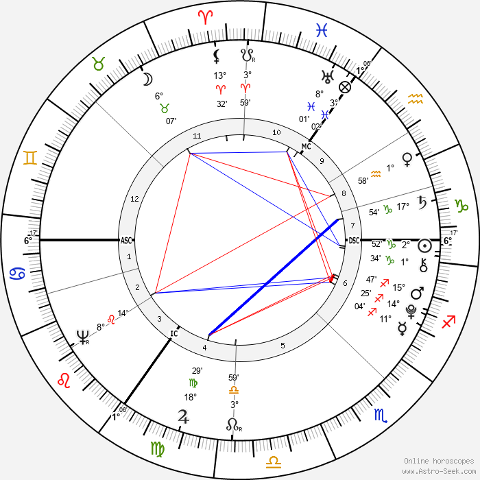 George Crabbe - Birth horoscope chart