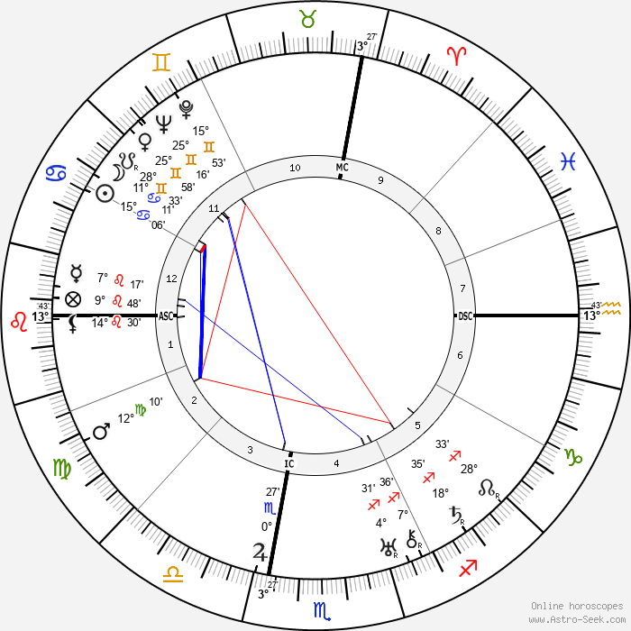George Cukor - Birth horoscope chart